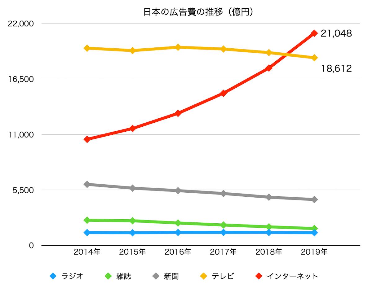 Webマーケターの将来性 - 日本の広告費の推移