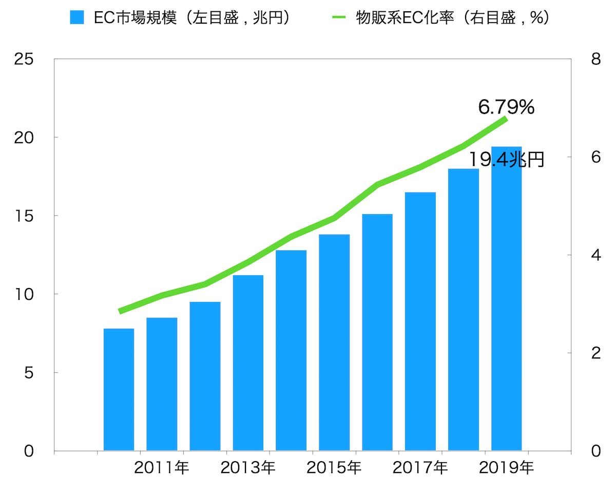 Webマーケターの将来性 - EC市場規模