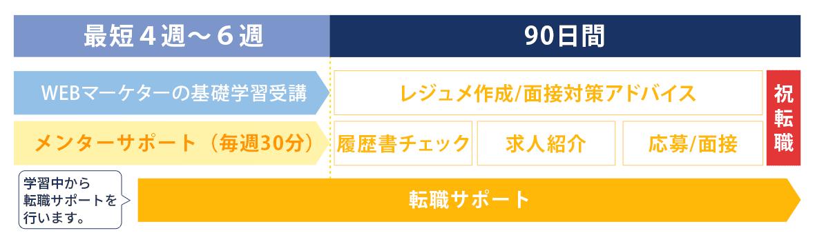 カリキュラムの進め方 - ウルクスWebマーケタープログラム