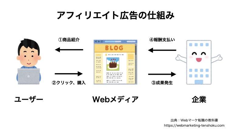 3. アフィリエイト広告