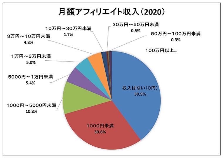 アフィリエイトによる月収が5万円を超えているのは、全体の8%