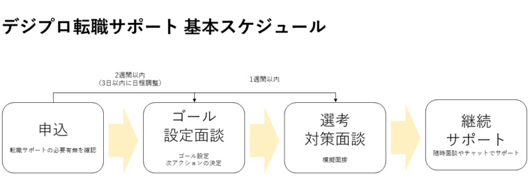 デジプロの転職サポートのスケジュール